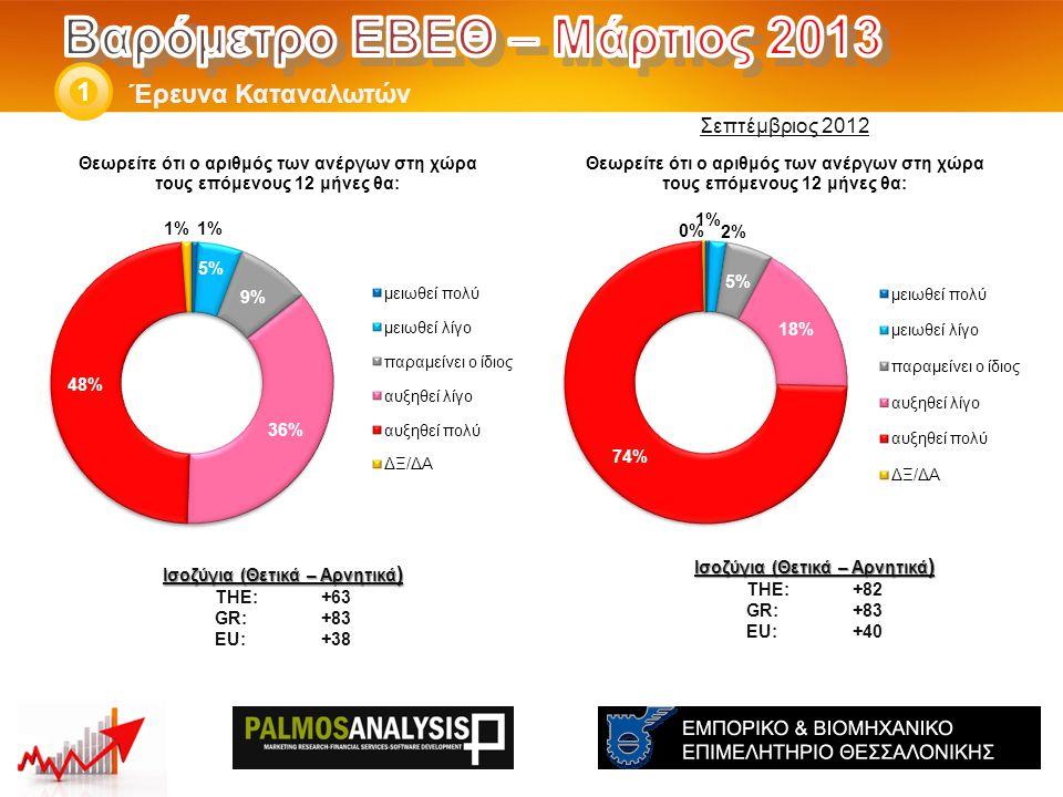 Έρευνα Καταναλωτών 1 Ισοζύγια (Θετικά – Αρνητικά ) THE: +82 GR:+83 EU:+40 Ισοζύγια (Θετικά – Αρνητικά ) THE: +63 GR:+83 EU:+38 Σεπτέμβριος 2012