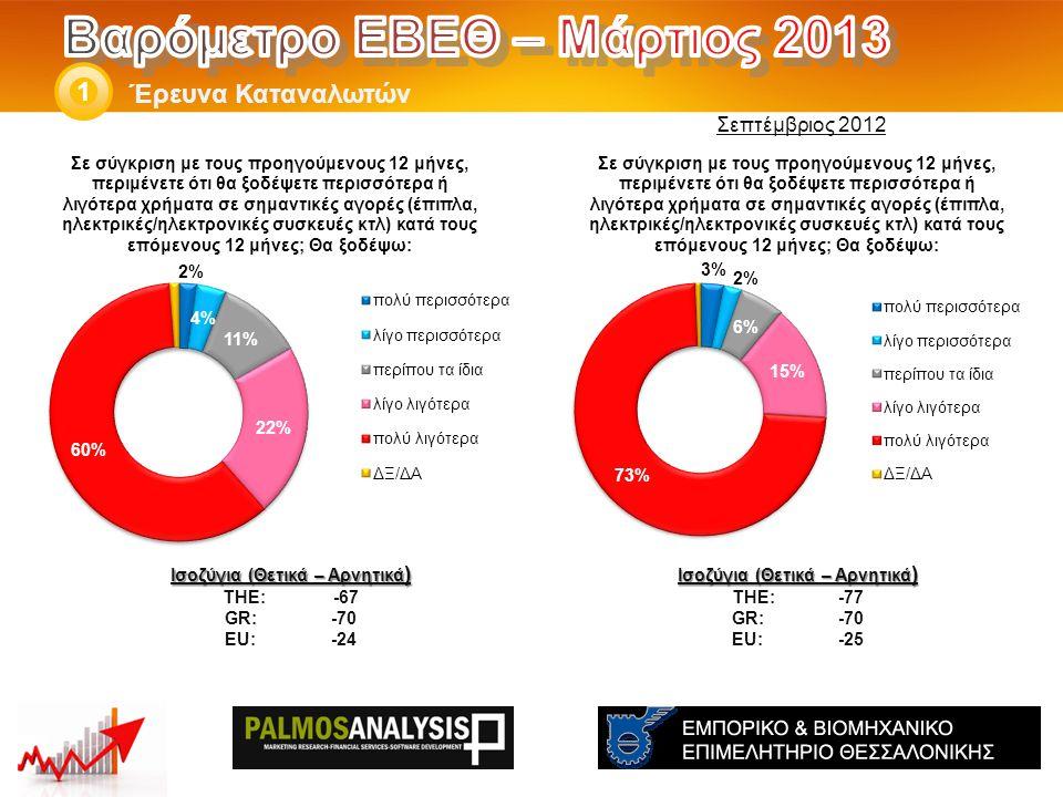 Έρευνα Καταναλωτών 1 Ισοζύγια (Θετικά – Αρνητικά ) THE: -77 GR:-70 EU:-25 Ισοζύγια (Θετικά – Αρνητικά ) THE: -67 GR:-70 EU:-24 Σεπτέμβριος 2012