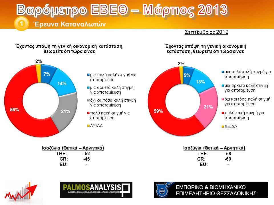 Έρευνα Καταναλωτών 1 Ισοζύγια (Θετικά – Αρνητικά ) THE: -58 GR:-60 EU:- Ισοζύγια (Θετικά – Αρνητικά ) THE: -52 GR: -46 EU:- Σεπτέμβριος 2012