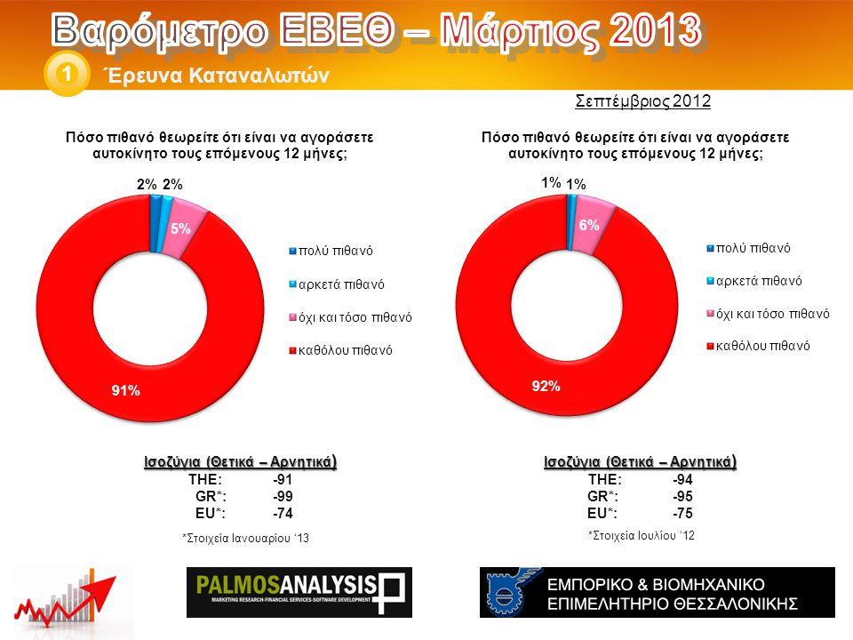 Έρευνα Καταναλωτών 1 Ισοζύγια (Θετικά – Αρνητικά ) THE: -94 GR*:-95 EU*:-75 Ισοζύγια (Θετικά – Αρνητικά ) THE: -91 GR*:-99 EU*:-74 *Στοιχεία Ιουλίου '12 Σεπτέμβριος 2012 *Στοιχεία Ιανουαρίου '13