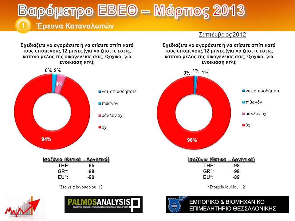 Έρευνα Καταναλωτών 1 Ισοζύγια (Θετικά – Αρνητικά ) THE: -98 GR*:-98 EU*:-89 Ισοζύγια (Θετικά – Αρνητικά ) THE: -95 GR*:-98 EU*:-90 *Στοιχεία Ιουλίου '12 Σεπτέμβριος 2012 *Στοιχεία Ιανουαρίου '13