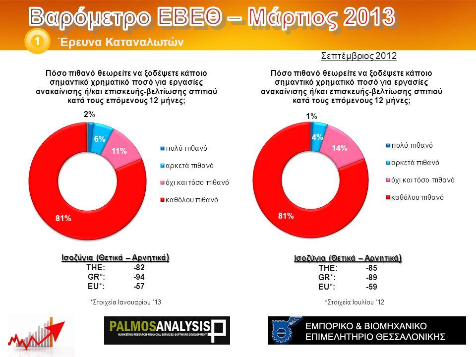 Έρευνα Καταναλωτών 1 Ισοζύγια (Θετικά – Αρνητικά ) THE: -85 GR*:-89 EU*:-59 *Στοιχεία Ιουλίου '12 Ισοζύγια (Θετικά – Αρνητικά ) THE: -82 GR*:-94 EU*:-57 Σεπτέμβριος 2012 *Στοιχεία Ιανουαρίου '13