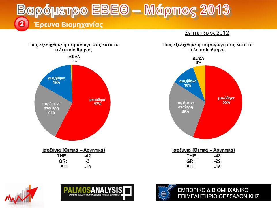 Έρευνα Βιομηχανίας 2 Ισοζύγια (Θετικά – Αρνητικά ) THE: -48 GR:-29 EU:-15 Ισοζύγια (Θετικά – Αρνητικά ) THE: -42 GR:-3 EU:-10 Σεπτέμβριος 2012