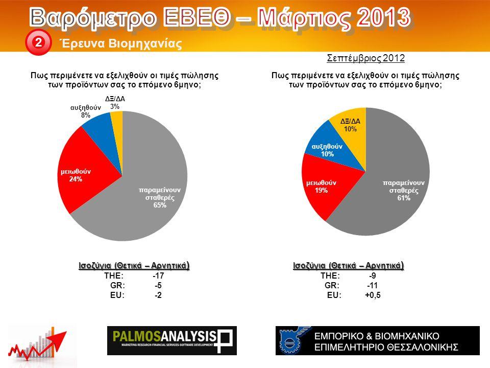 Έρευνα Βιομηχανίας 2 Ισοζύγια (Θετικά – Αρνητικά ) THE: -9 GR:-11 EU:+0,5 Ισοζύγια (Θετικά – Αρνητικά ) THE: -17 GR:-5 EU:-2 Σεπτέμβριος 2012