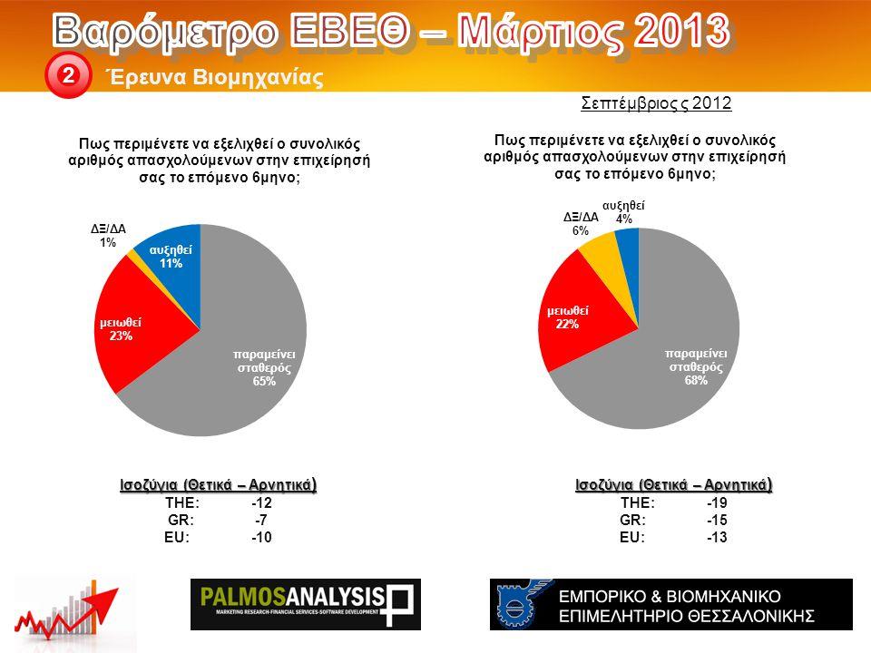 Έρευνα Βιομηχανίας 2 Ισοζύγια (Θετικά – Αρνητικά ) THE: -19 GR:-15 EU:-13 Ισοζύγια (Θετικά – Αρνητικά ) THE: -12 GR:-7 EU:-10 Σεπτέμβριος ς 2012