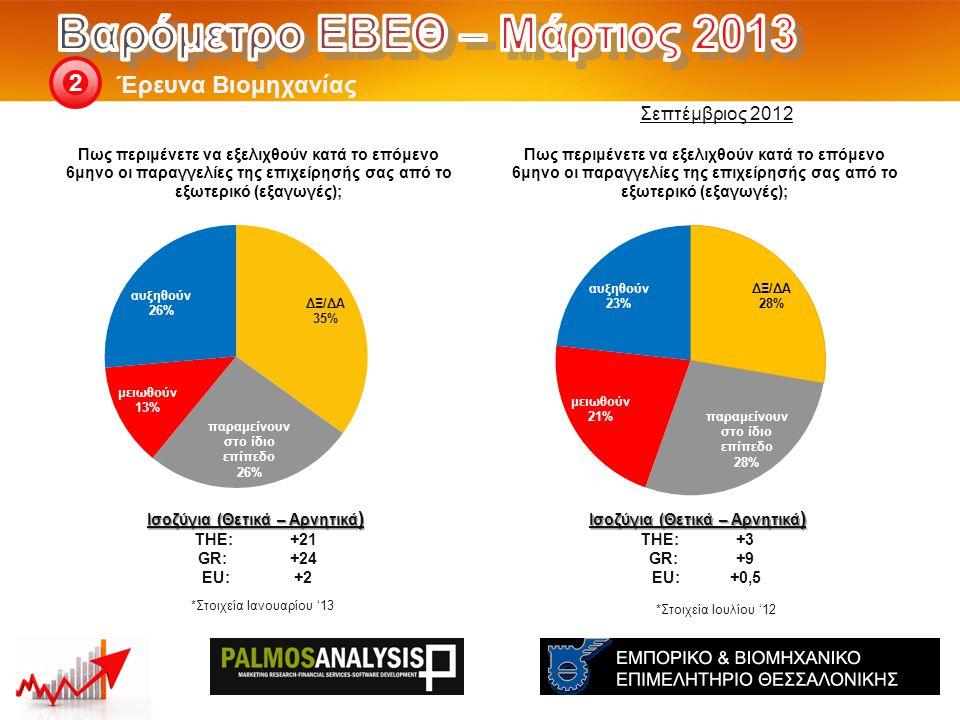 Έρευνα Βιομηχανίας 2 Ισοζύγια (Θετικά – Αρνητικά ) THE: +3 GR:+9 EU:+0,5 Ισοζύγια (Θετικά – Αρνητικά ) THE: +21 GR:+24 EU:+2 Σεπτέμβριος 2012 *Στοιχεία Ιουλίου '12 *Στοιχεία Ιανουαρίου '13