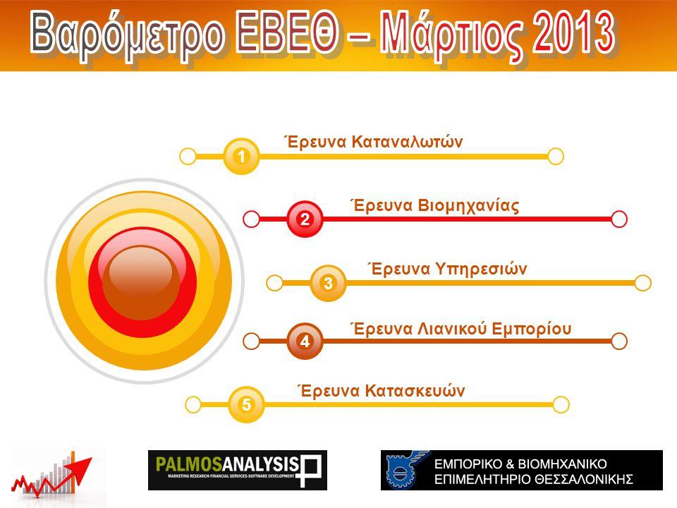 Έρευνα Βιομηχανίας 2 Ισοζύγια (Θετικά – Αρνητικά ) THE: -57 GR:-52 EU:-28 Ισοζύγια (Θετικά – Αρνητικά ) THE: -58 GR:-40 EU:-30 Σεπτέμβριος 2012