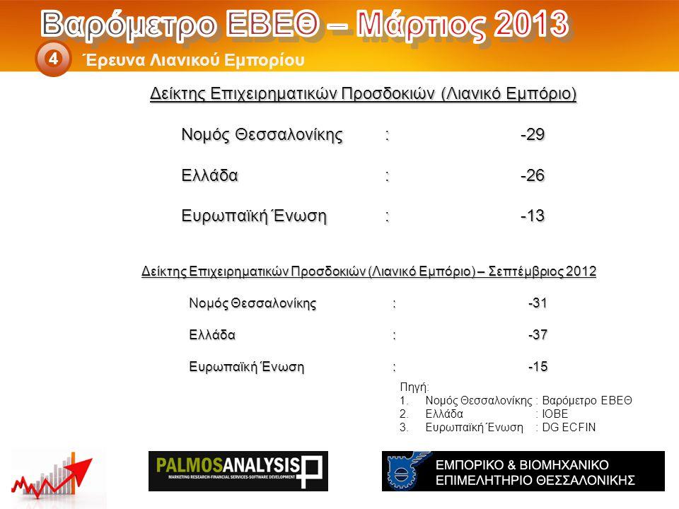 Δείκτης Επιχειρηματικών Προσδοκιών (Λιανικό Εμπόριο) – Σεπτέμβριος 2012 Νομός Θεσσαλονίκης: -31 Ελλάδα:-37 Eυρωπαϊκή Ένωση:-15 Έρευνα Λιανικού Εμπορίου 4 Πηγή: 1.Νομός Θεσσαλονίκης: Βαρόμετρο ΕΒΕΘ 2.Ελλάδα: ΙΟΒΕ 3.Ευρωπαϊκή Ένωση: DG ECFIN Δείκτης Επιχειρηματικών Προσδοκιών (Λιανικό Εμπόριο) Νομός Θεσσαλονίκης: -29 Ελλάδα:-26 Eυρωπαϊκή Ένωση:-13