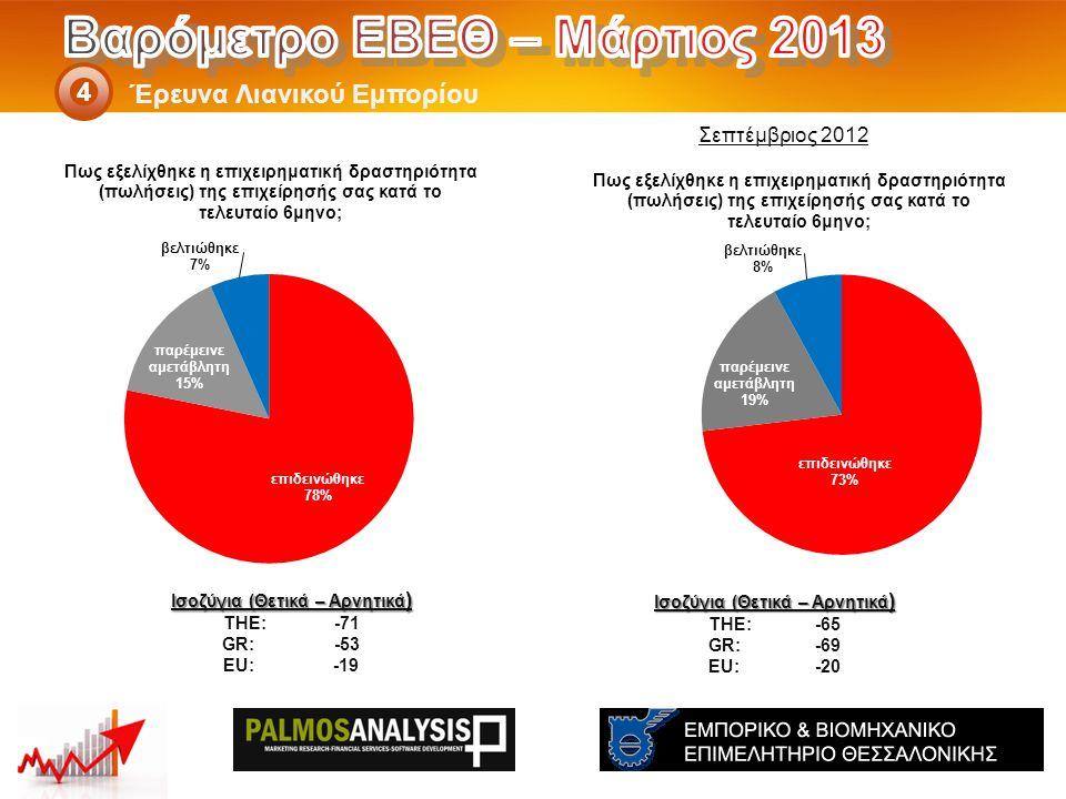 Έρευνα Λιανικού Εμπορίου 4 Ισοζύγια (Θετικά – Αρνητικά ) THE: -65 GR:-69 EU:-20 Ισοζύγια (Θετικά – Αρνητικά ) THE: -71 GR: -53 EU: -19 Σεπτέμβριος 2012