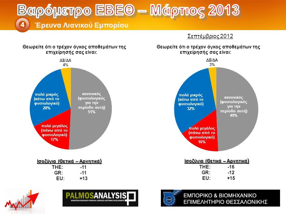 Έρευνα Λιανικού Εμπορίου 4 Ισοζύγια (Θετικά – Αρνητικά ) THE: -16 GR:-12 EU:+15 Ισοζύγια (Θετικά – Αρνητικά ) THE: -11 GR:-11 EU:+13 Σεπτέμβριος 2012