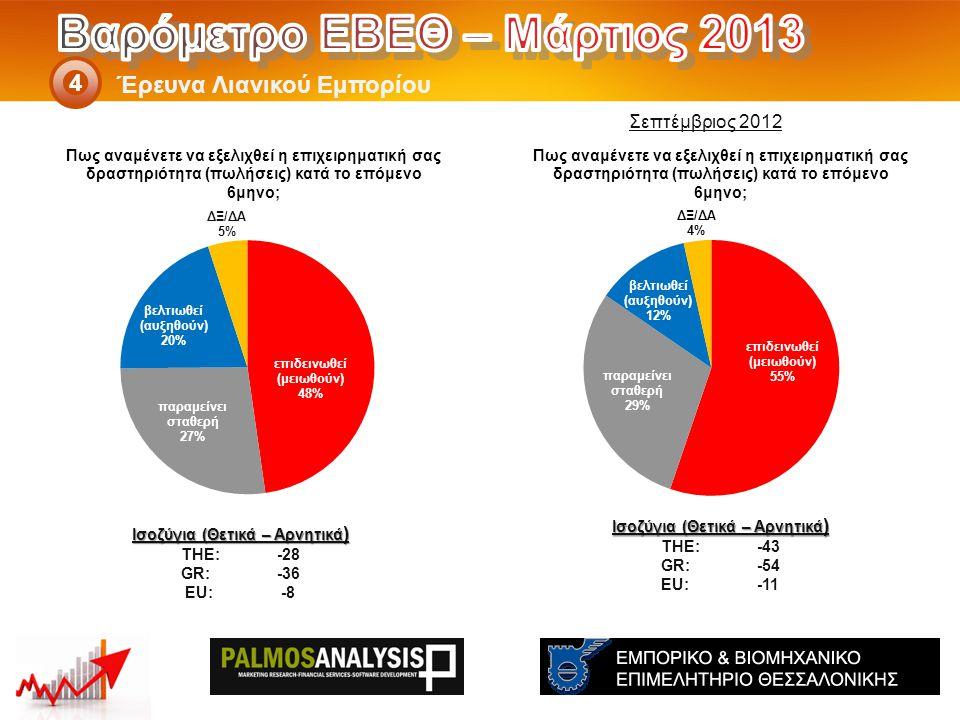 Έρευνα Λιανικού Εμπορίου 4 Ισοζύγια (Θετικά – Αρνητικά ) THE: -43 GR:-54 EU:-11 Ισοζύγια (Θετικά – Αρνητικά ) THE: -28 GR:-36 EU:-8 Σεπτέμβριος 2012