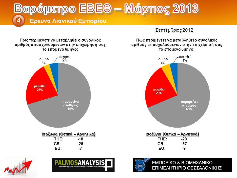 Έρευνα Λιανικού Εμπορίου 4 Ισοζύγια (Θετικά – Αρνητικά ) THE: -20 GR:-57 EU:-9 Ισοζύγια (Θετικά – Αρνητικά ) THE: -18 GR:-25 EU:-7 Σεπτέμβριος 2012