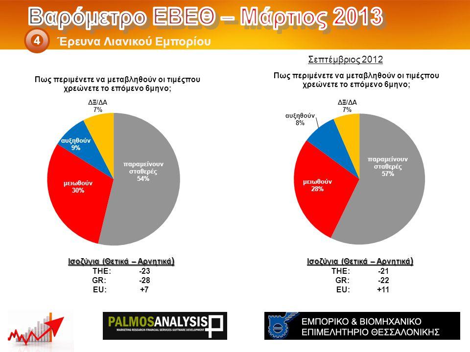 Έρευνα Λιανικού Εμπορίου 4 Ισοζύγια (Θετικά – Αρνητικά ) THE: -21 GR:-22 EU:+11 Ισοζύγια (Θετικά – Αρνητικά ) THE: -23 GR:-28 EU:+7 Σεπτέμβριος 2012