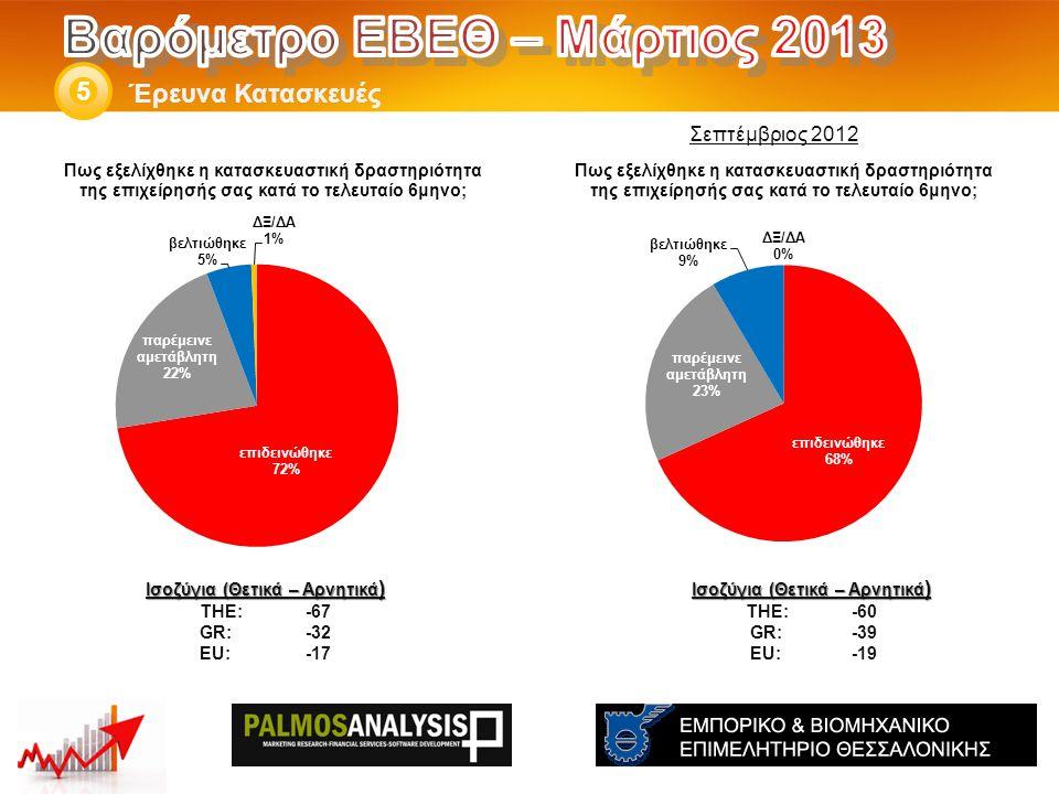 Έρευνα Κατασκευές 5 Ισοζύγια (Θετικά – Αρνητικά ) THE: -60 GR:-39 EU:-19 Ισοζύγια (Θετικά – Αρνητικά ) THE: -67 GR:-32 EU:-17 Σεπτέμβριος 2012