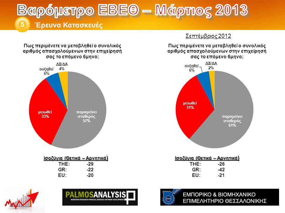 Έρευνα Κατασκευές 5 Ισοζύγια (Θετικά – Αρνητικά ) THE: -26 GR:-42 EU:-21 Ισοζύγια (Θετικά – Αρνητικά ) THE: -29 GR:-22 EU:-20 Σεπτέμβριος 2012