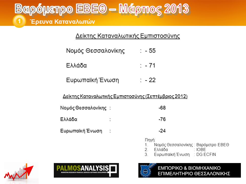 Έρευνα Καταναλωτών 1 Ισοζύγια (Θετικά – Αρνητικά ) THE: -76 GR:-77 EU:-12 Ισοζύγια (Θετικά – Αρνητικά ) THE: -71 GR:-75 EU:-13 Σεπτέμβριος 2012