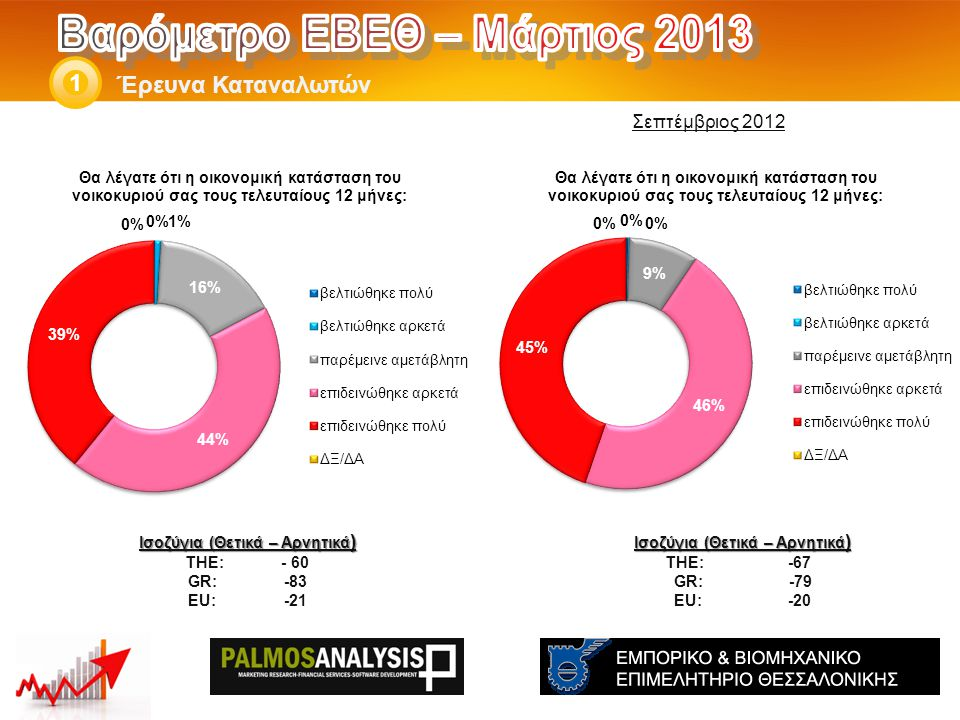 Έρευνα Καταναλωτών 1 Ισοζύγια (Θετικά – Αρνητικά ) THE: -56 GR:-71 EU:-12 Ισοζύγια (Θετικά – Αρνητικά ) THE: - 40 GR: -63 EU:-10 Σεπτέμβριος 2012