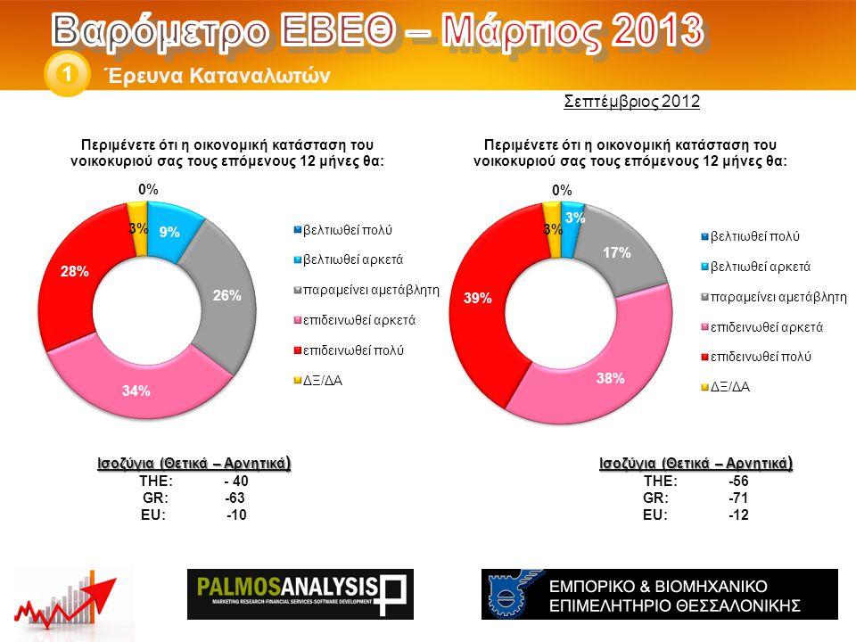 Έρευνα Καταναλωτών 1 Ισοζύγια (Θετικά – Αρνητικά ) THE: -77 GR:-92 EU: -48 Ισοζύγια (Θετικά – Αρνητικά ) THE: - 64 GR:-88 EU:-46 Σεπτέμβριος 2012
