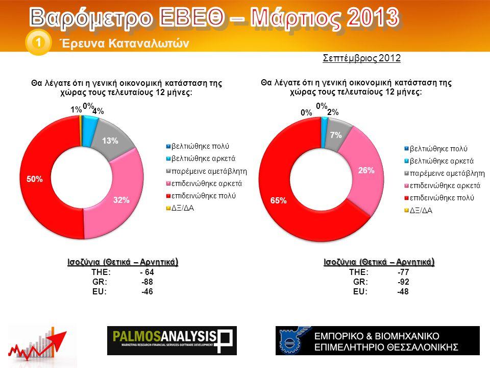 Έρευνα Καταναλωτών 1 Ισοζύγια (Θετικά – Αρνητικά ) THE: -58 GR:-72 EU:-31 Ισοζύγια (Θετικά – Αρνητικά ) THE: - 46 GR:-64 EU:-25 Σεπτέμβριος 2012