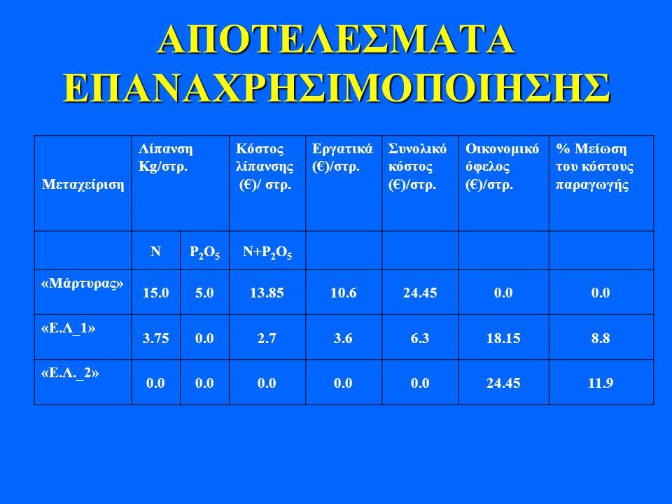 ΑΠΟΤΕΛΕΣΜΑΤΑ ΕΠΑΝΑΧΡΗΣΙΜΟΠΟΙΗΣΗΣ Μεταχείριση Λίπανση Kg/στρ. Κόστος λίπανσης (€)/ στρ. Εργατικά (€)/στρ. Συνολικό κόστος (€)/στρ. Οικονομικό όφελος (€