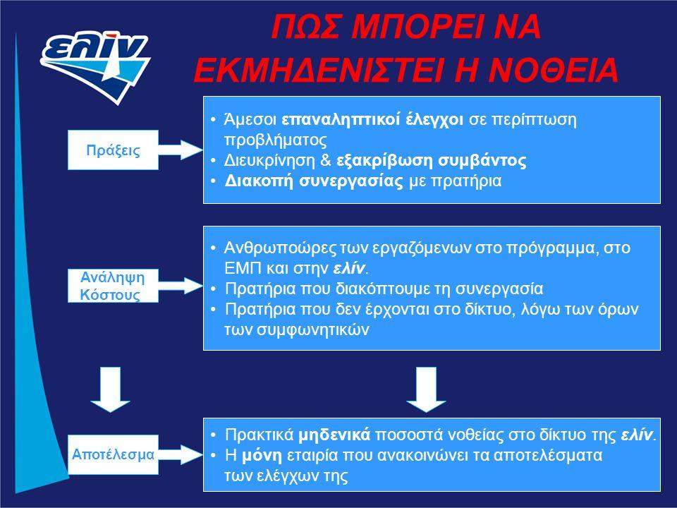 Ανθρωποώρες των εργαζόμενων στο πρόγραμμα, στο ΕΜΠ και στην ελίν.