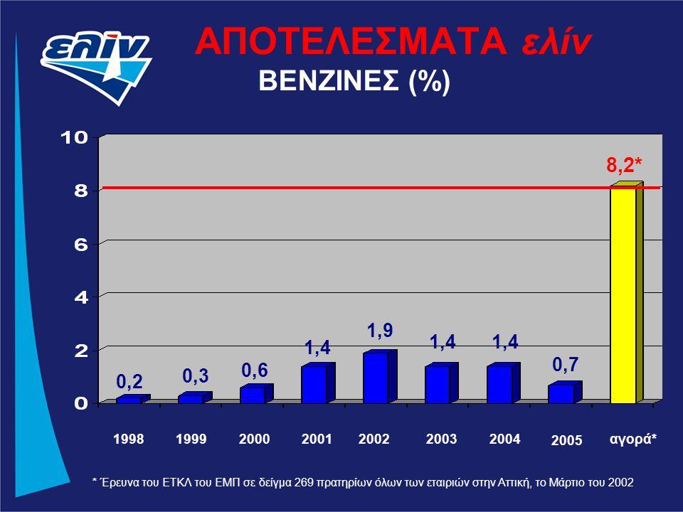 ΑΠΟΤΕΛΕΣΜΑΤΑ ελίν * Έρευνα του ΕΤΚΛ του ΕΜΠ σε δείγμα 269 πρατηρίων όλων των εταιριών στην Αττική, το Μάρτιο του 2002 1998199920002001200220032004αγορά* ΒΕΝΖΙΝΕΣ (%) 2005 0,2 0,3 0,6 1,4 1,9 1,4 0,7 8,2*