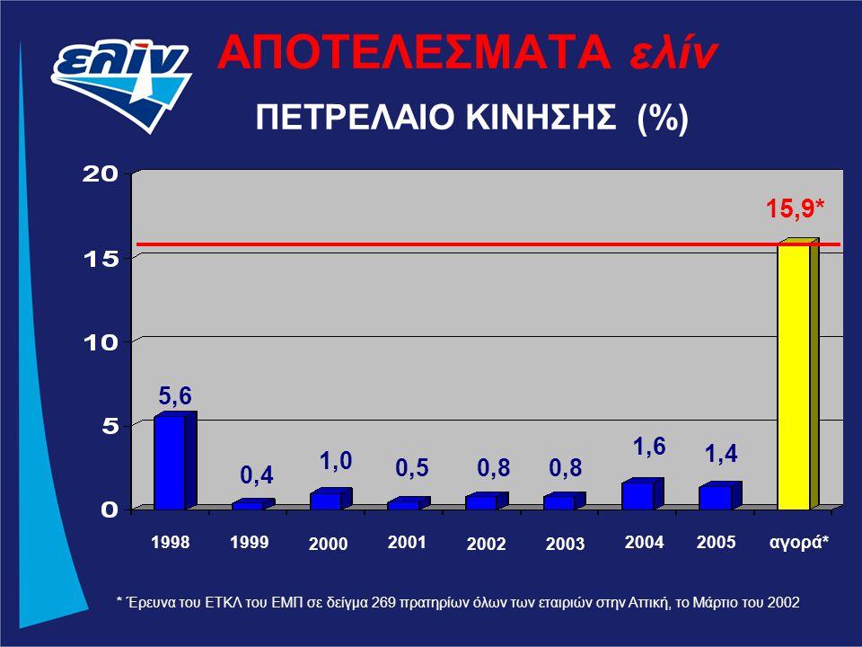 19981999 2000 2001 20022003 2004αγορά* ΠΕΤΡΕΛΑΙΟ ΚΙΝΗΣΗΣ (%) ΑΠΟΤΕΛΕΣΜΑΤΑ ελίν * Έρευνα του ΕΤΚΛ του ΕΜΠ σε δείγμα 269 πρατηρίων όλων των εταιριών στην Αττική, το Μάρτιο του 2002 2005 5,6 0,4 1,0 0,50,8 1,6 1,4 15,9*