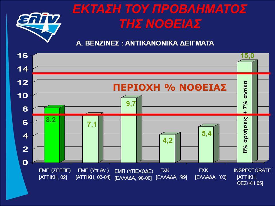 Α. ΒΕΝΖΙΝΕΣ : ΑΝΤΙΚΑΝΟΝΙΚΑ ΔΕΙΓΜΑΤΑ ΕΚΤΑΣΗ ΤΟΥ ΠΡΟΒΛΗΜΑΤΟΣ ΤΗΣ ΝΟΘΕΙΑΣ 8% αρνήσεις + 7% αντ/κα ΕΜΠ (ΣΕΕΠΕ) [ΑΤΤΙΚΗ, 02] ΕΜΠ (Υπ.Αν.) [ΑΤΤΙΚΗ, 03-04] Ε