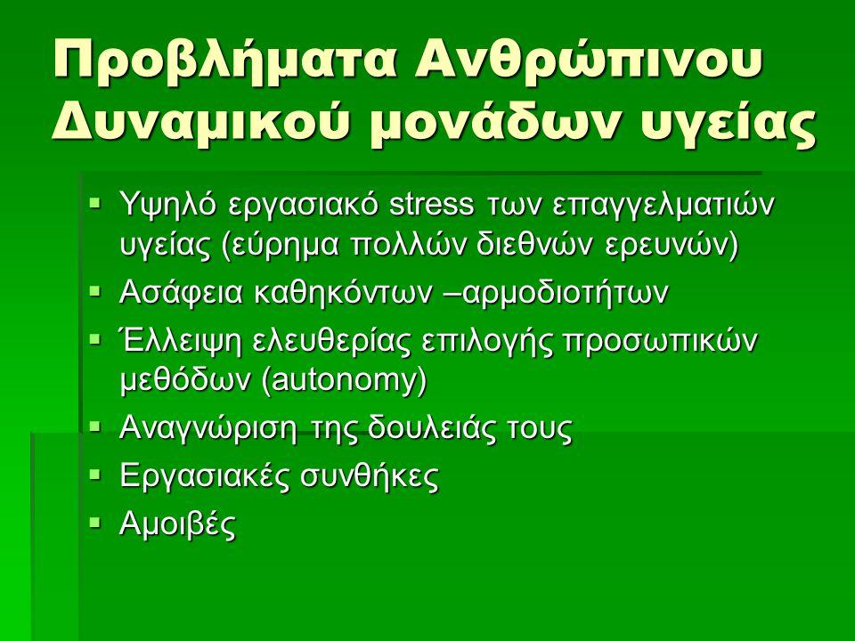 Προβλήματα Ανθρώπινου Δυναμικού μονάδων υγείας  Υψηλό εργασιακό stress των επαγγελματιών υγείας (εύρημα πολλών διεθνών ερευνών)  Ασάφεια καθηκόντων