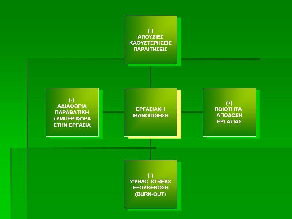 ΕΡΓΑΣΙΑΚΗ ΙΚΑΝΟΠΟΙΗΣΗ (-) ΑΠΟΥΣΙΕΣ ΚΑΘΥΣΤΕΡΗΣΕΙΣ ΠΑΡΑΙΤΗΣΕΙΣ (+) ΠΟΙΟΤΗΤΑ ΑΠΟΔΟΣΗ ΕΡΓΑΣΙΑΣ (-) ΥΨΗΛΟ STRESS ΕΞΟΥΘΕΝΩΣΗ (BURN-OUT) (-) ΑΔΙΑΦΟΡΙΑ ΠΑΡΑΒΑ