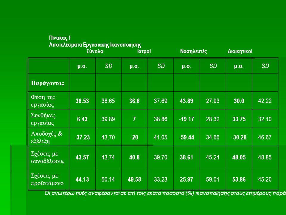 Πίνακας 1 Αποτελέσματα Εργασιακής Ικανοποίησης Σύνολο Ιατροί Νοσηλευτές Διοικητικοί μ.ο. SD μ.ο. SD μ.ο. SD μ.ο. SD Παράγοντας Φύση της εργασίας 36.53