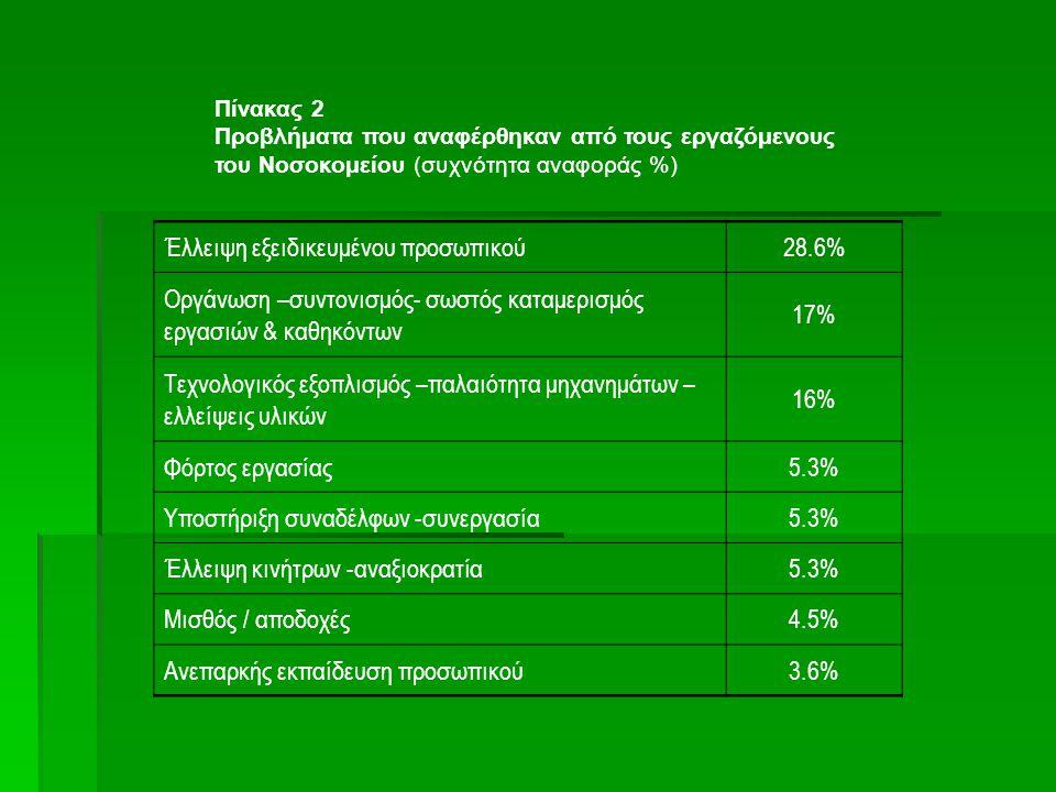 Πίνακας 2 Προβλήματα που αναφέρθηκαν από τους εργαζόμενους του Νοσοκομείου (συχνότητα αναφοράς %) Έλλειψη εξειδικευμένου προσωπικού28.6% Οργάνωση –συν