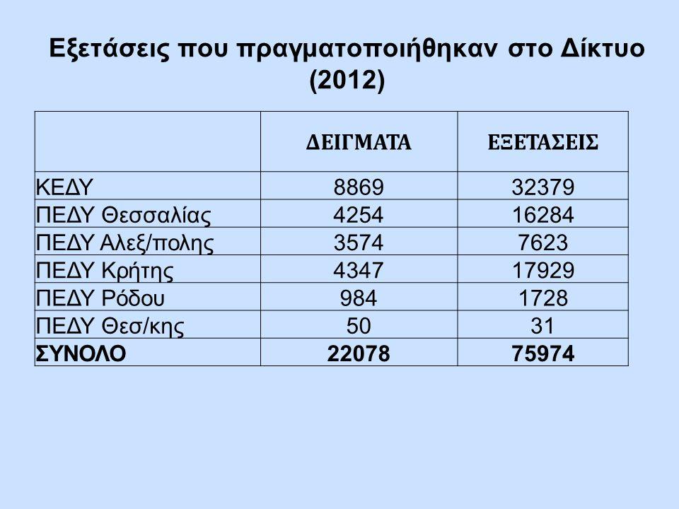 Εξετάσεις που πραγματοποιήθηκαν στο Δίκτυο (2012) ΔΕΙΓΜΑΤΑΕΞΕΤΑΣΕΙΣ ΚΕΔΥ886932379 ΠΕΔΥ Θεσσαλίας425416284 ΠΕΔΥ Αλεξ/πολης35747623 ΠΕΔΥ Κρήτης434717929