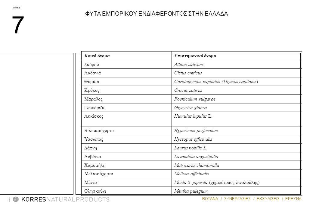 Athens 7 ΒΟΤΑΝΑ / ΣΥΝΕΡΓΑΣΙΕΣ / ΕΚΧΥΛΙΣΕΙΣ / ΕΡΕΥΝΑ ΦΥΤΑ ΕΜΠΟΡΙΚΟΥ ΕΝΔΙΑΦΕΡΟΝΤΟΣ ΣΤΗΝ ΕΛΛΑΔΑ Κοινό όνομαΕπιστημονικό όνομα ΣκόρδοAllium sativum Λαδανι