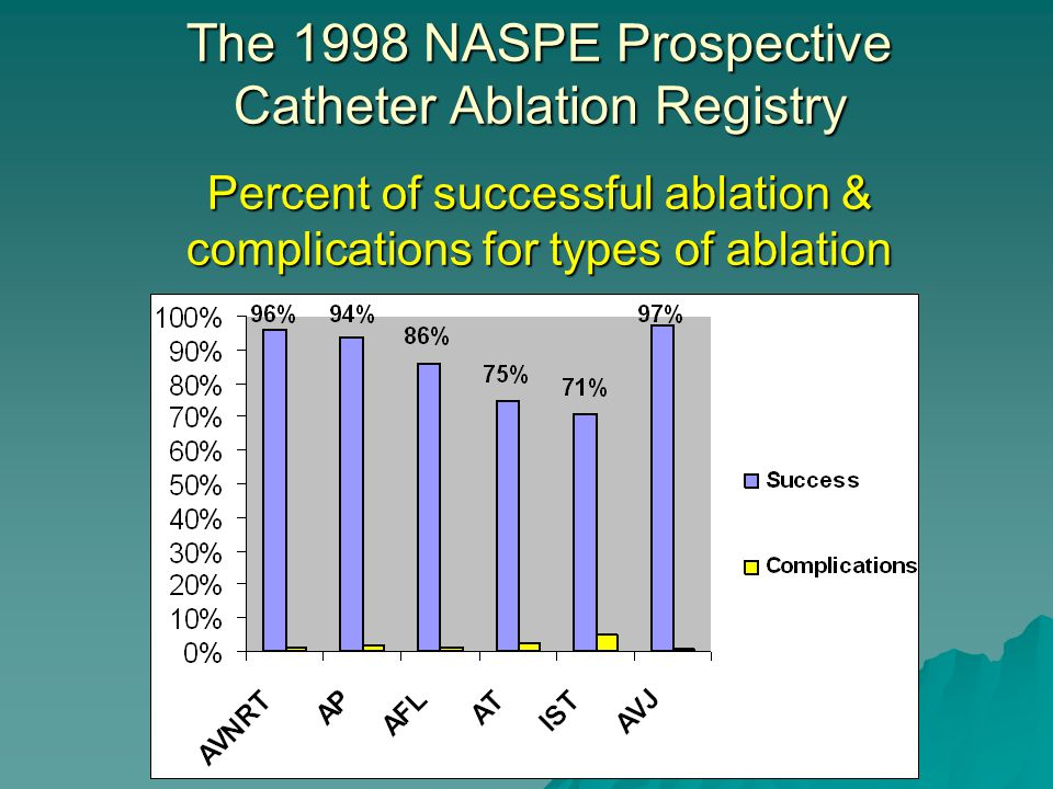 The 1998 NASPE Prospective Catheter Ablation Registry Percent of successful ablation & complications for types of ablation