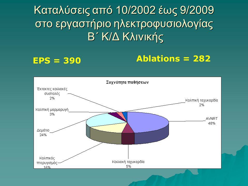 Καταλύσεις από 10/2002 έως 9/2009 στο εργαστήριο ηλεκτροφυσιολογίας B´ Κ/Δ Κλινικής EPS = 390 Ablations = 282