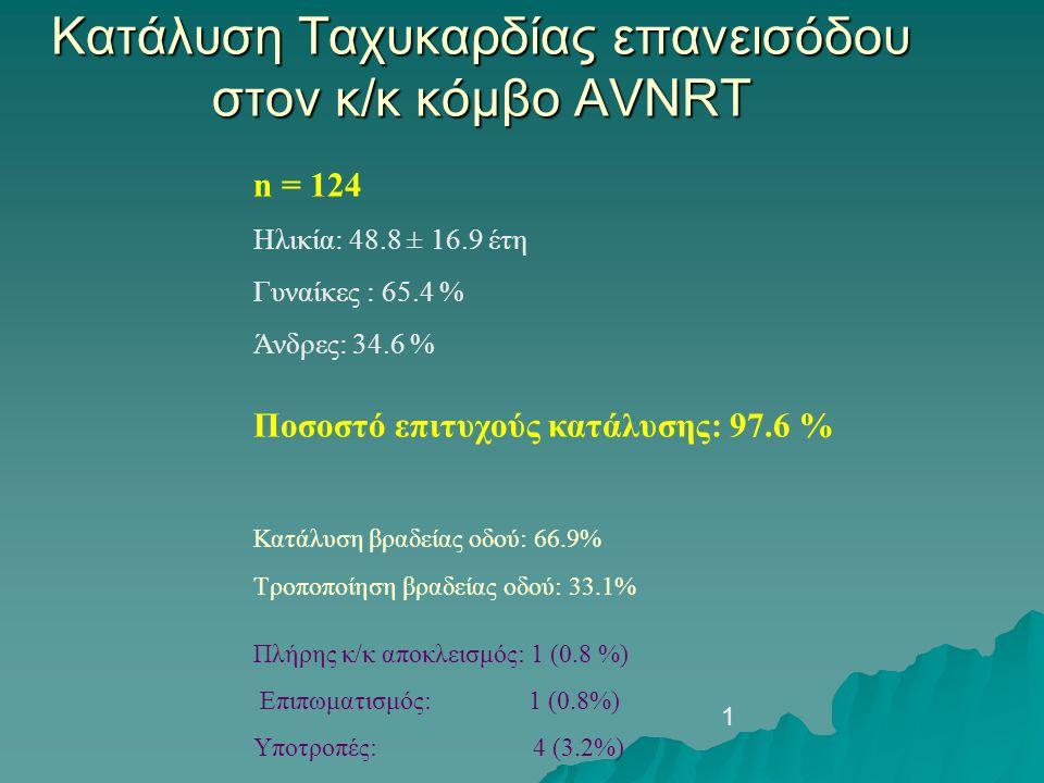 Κατάλυση Ταχυκαρδίας επανεισόδου στον κ/κ κόμβο AVNRT n = 124 Ηλικία: 48.8 ± 16.9 έτη Γυναίκες : 65.4 % Άνδρες: 34.6 % Ποσοστό επιτυχούς κατάλυσης: 97.6 % Κατάλυση βραδείας οδού: 66.9% Τροποποίηση βραδείας οδού: 33.1% Πλήρης κ/κ αποκλεισμός: 1 (0.8 %) Επιπωματισμός: 1 (0.8%) Υποτροπές: 4 (3.2%) 1