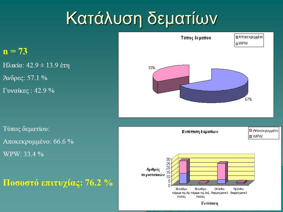 Κατάλυση δεματίων n = 73 Ηλικία: 42.9 ± 13.9 έτη Άνδρες: 57.1 % Γυναίκες : 42.9 % Τύπος δεματίου: Αποκεκρυμμένο: 66.6 % WPW: 33.4 % Ποσοστό επιτυχίας: 76.2 %