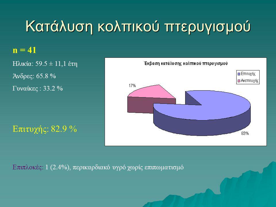 Κατάλυση κολπικού πτερυγισμού n = 41 Ηλικία: 59.5 ± 11,1 έτη Άνδρες: 65.8 % Γυναίκες : 33.2 % Επιτυχής: 82.9 % Επιπλοκές: 1 (2.4%), περικαρδιακό υγρό χωρίς επιπωματισμό