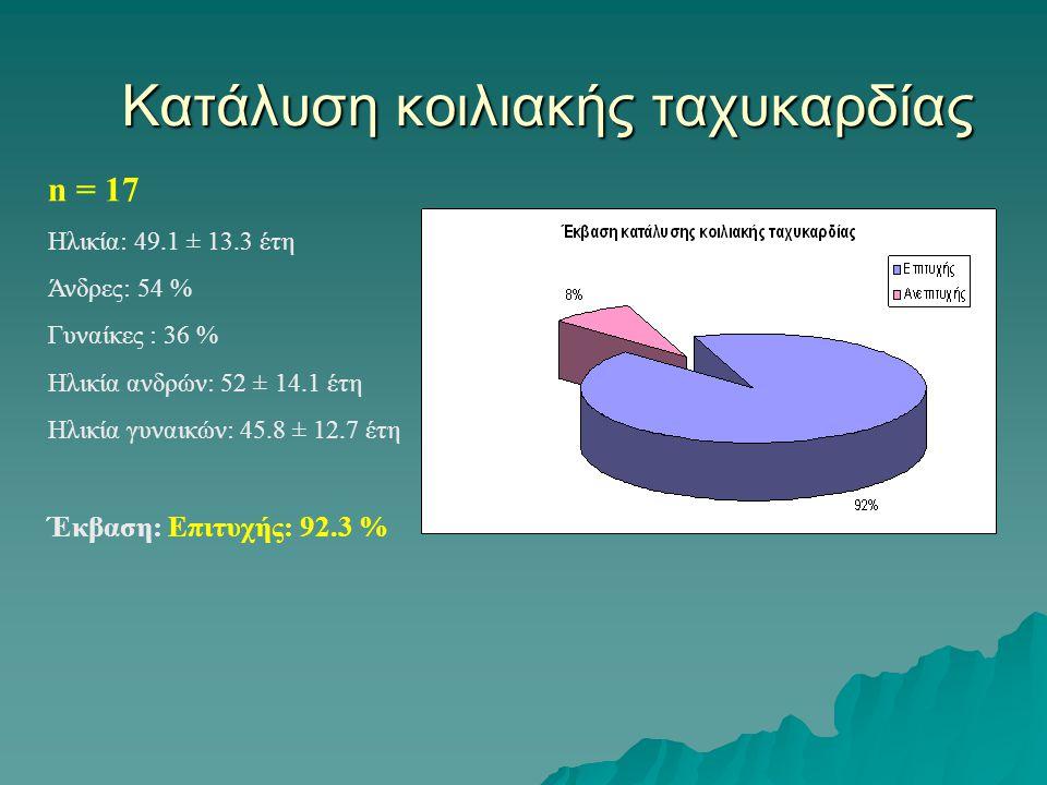 Κατάλυση κοιλιακής ταχυκαρδίας n = 17 Ηλικία: 49.1 ± 13.3 έτη Άνδρες: 54 % Γυναίκες : 36 % Ηλικία ανδρών: 52 ± 14.1 έτη Ηλικία γυναικών: 45.8 ± 12.7 έτη Έκβαση: Επιτυχής: 92.3 %