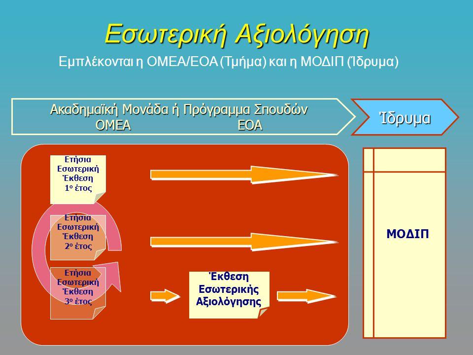 Εσωτερική Αξιολόγηση Έκθεση Εσωτερικής Αξιολόγησης ΜΟΔΙΠ Ακαδημαϊκή Μονάδα ή Πρόγραμμα Σπουδών ΟΜΕΑ ΕΟΑ Ίδρυμα Εμπλέκονται η ΟΜΕΑ/ΕΟΑ (Τμήμα) και η ΜΟΔΙΠ (Ίδρυμα) Ετήσια Εσωτερική Έκθεση 3 ο έτος Ετήσια Εσωτερική Έκθεση 1 ο έτος Ετήσια Εσωτερική Έκθεση 2 ο έτος
