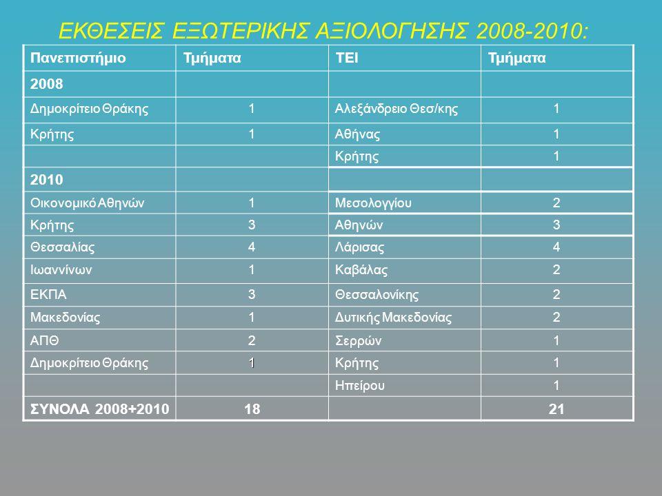 ΕΚΘΕΣΕΙΣ ΕΞΩΤΕΡΙΚΗΣ ΑΞΙΟΛΟΓΗΣΗΣ 2008-2010: ΠανεπιστήμιοΤμήματαΤΕΙΤμήματα 2008 Δημοκρίτειο Θράκης1Αλεξάνδρειο Θεσ/κης1 Κρήτης1Αθήνας1 Κρήτης1 2010 Οικονομικό Αθηνών1Μεσολογγίου2 Κρήτης3Αθηνών3 Θεσσαλίας4Λάρισας4 Ιωαννίνων1Καβάλας2 ΕΚΠΑ3Θεσσαλονίκης2 Μακεδονίας1Δυτικής Μακεδονίας2 ΑΠΘ2Σερρών1 Δημοκρίτειο Θράκης1Κρήτης1 Ηπείρου1 ΣΥΝΟΛΑ 2008+20101821