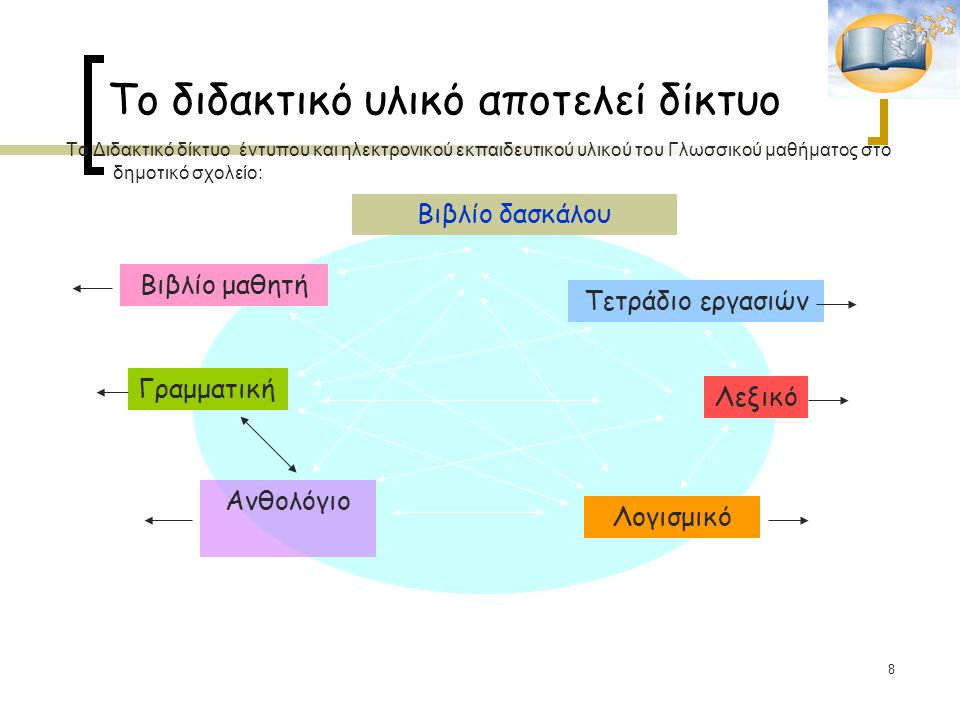 8 Το διδακτικό υλικό αποτελεί δίκτυο Το Διδακτικό δίκτυο έντυπου και ηλεκτρονικού εκπαιδευτικού υλικού του Γλωσσικού μαθήματος στο δημοτικό σχολείο: Βιβλίο δασκάλου Βιβλίο μαθητή Γραμματική Ανθολόγιο Λογισμικό Λεξικό Τετράδιο εργασιών