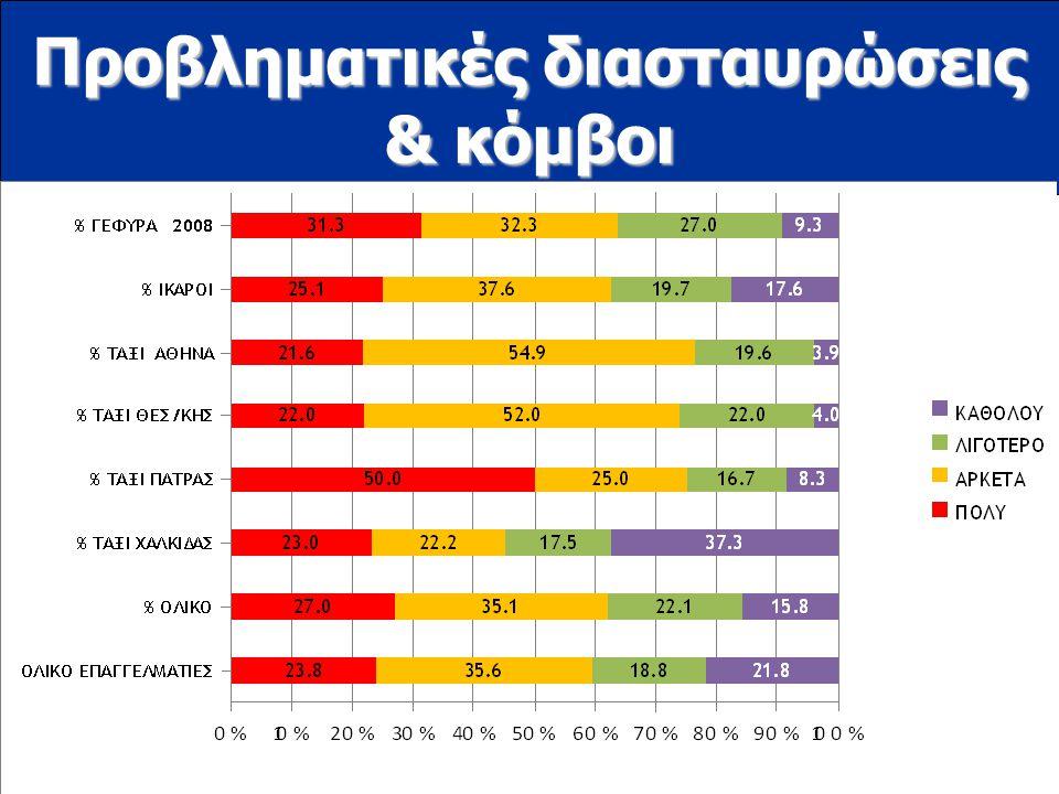 www.ioas.gr Προβληματικές διασταυρώσεις & κόμβοι