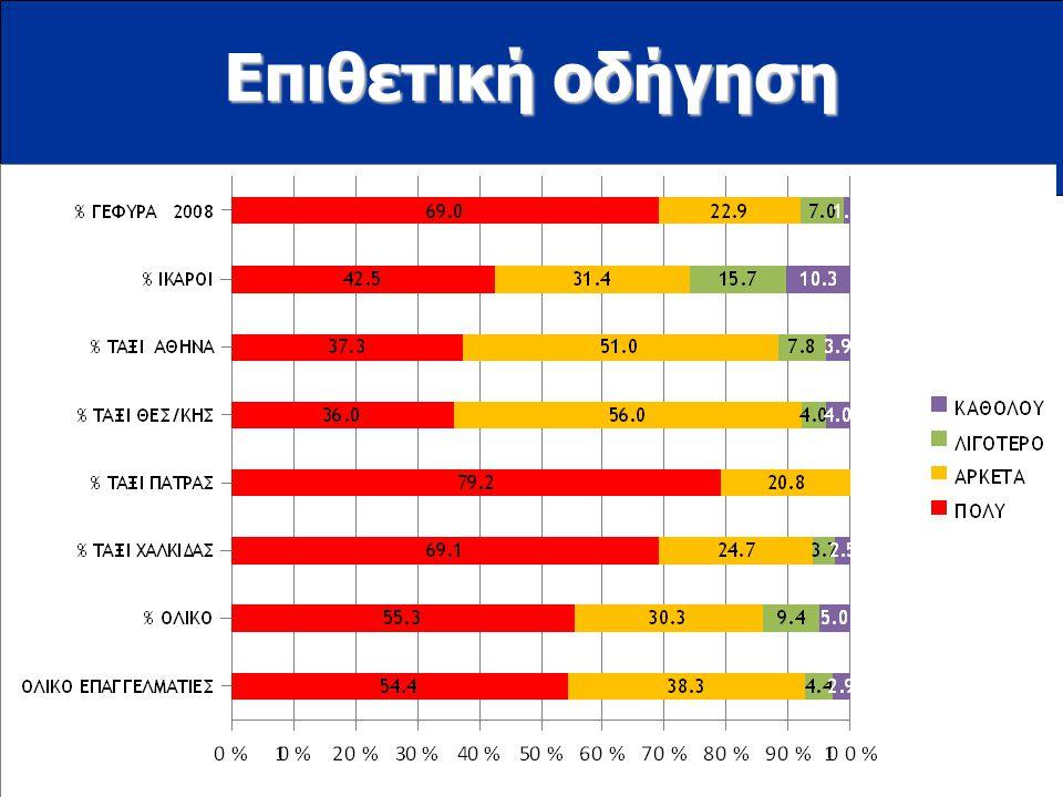 www.ioas.gr Επιθετική οδήγηση