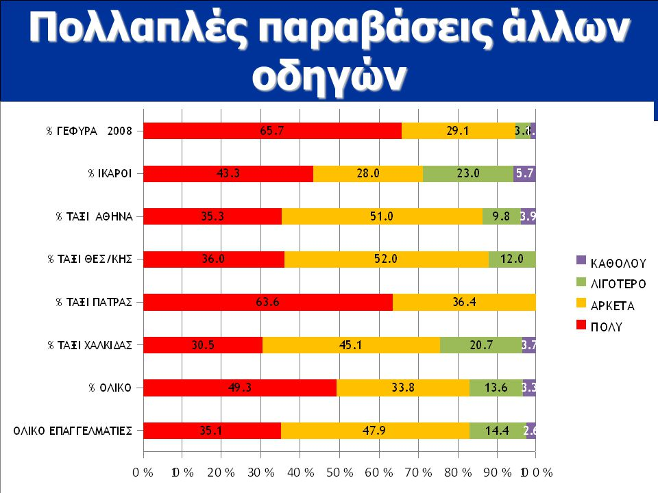www.ioas.gr Πολλαπλές παραβάσεις άλλων οδηγών