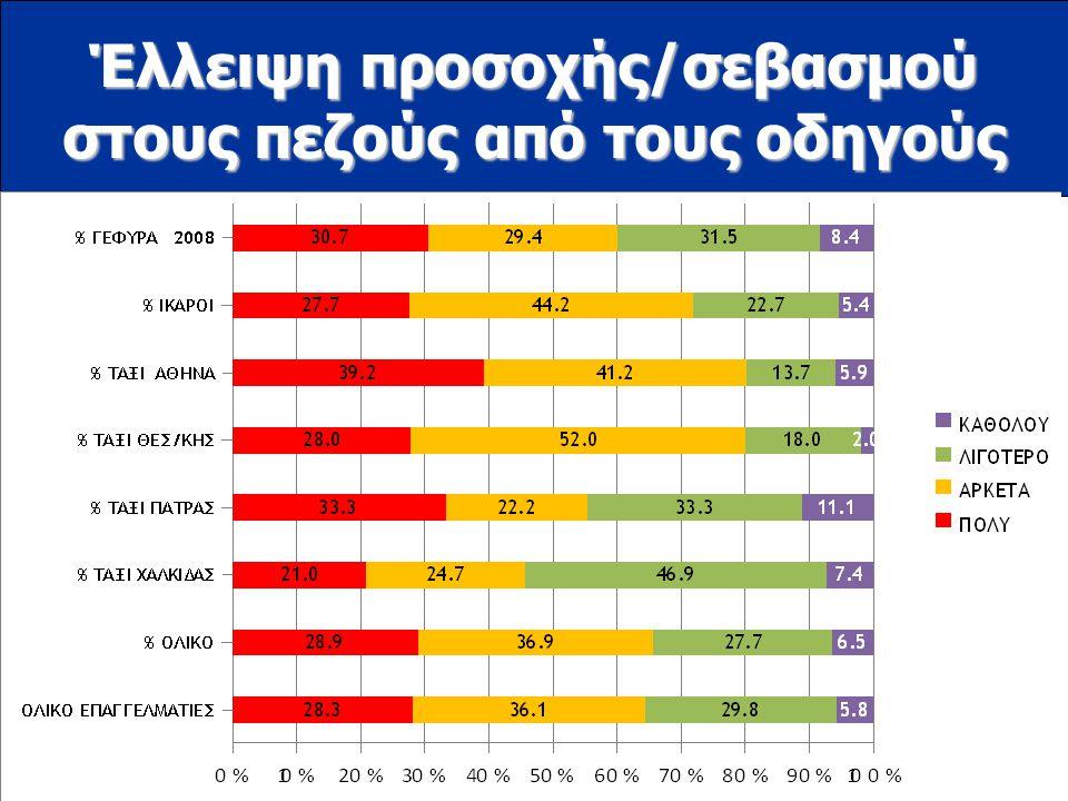 www.ioas.gr Έλλειψη προσοχής/σεβασμού στους πεζούς από τους οδηγούς