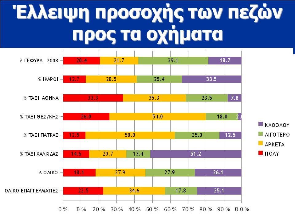 www.ioas.gr Έλλειψη προσοχής των πεζών προς τα οχήματα