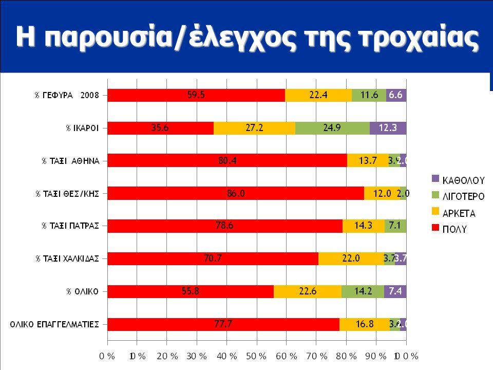 www.ioas.gr Η παρουσία/έλεγχος της τροχαίας