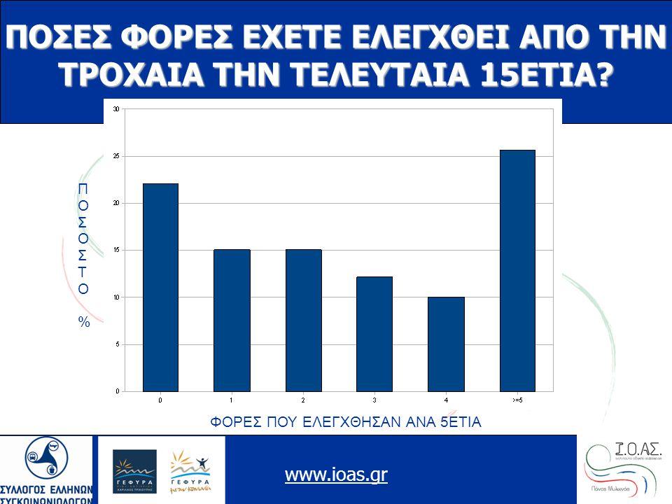 www.ioas.gr ΠΟΣΕΣ ΦΟΡΕΣ ΕΧΕΤΕ ΕΛΕΓΧΘΕΙ ΑΠΟ ΤΗΝ ΤΡΟΧΑΙΑ ΤΗΝ ΤΕΛΕΥΤΑΙΑ 15ΕΤΙΑ? ΠΟΣΟΣΤΟ%ΠΟΣΟΣΤΟ% ΦΟΡΕΣ ΠΟΥ ΕΛΕΓΧΘΗΣΑΝ ΑΝΑ 5ΕΤΙΑ